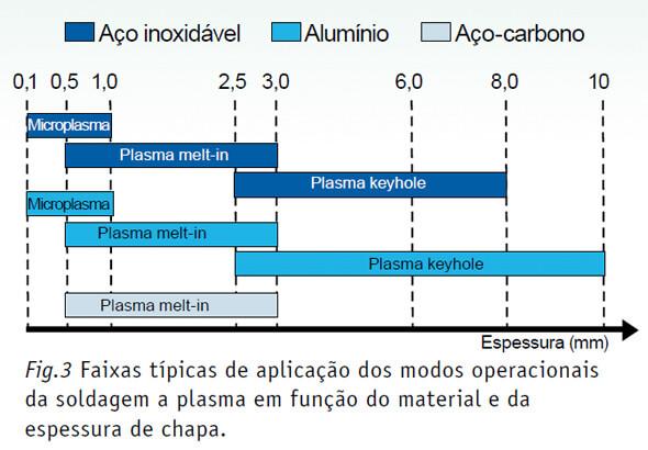 vantagens-tipos-solda tocha - jacto plasma